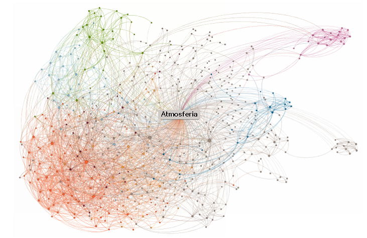 Mapa social de Atmosferia en Linkedin