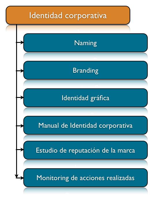 Identidad gráfica, branding