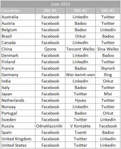 Redes sociales por paises